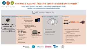 towards-a-national-invasive-species-surveillance-system-v2-logos-web